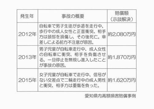 愛知県内高額損害賠償事例