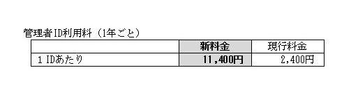 管理者ID利用料(1年ごと)