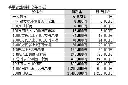 事業者登録料(5年ごと)